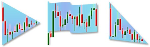 forex trend scanner chart pattern recognition